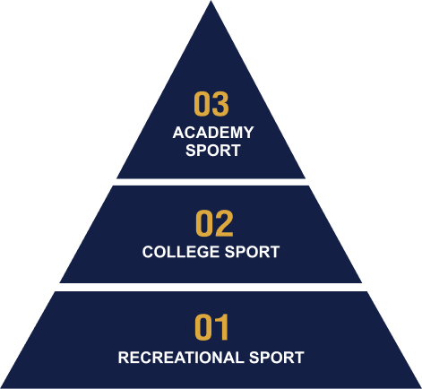 sports-pyramid